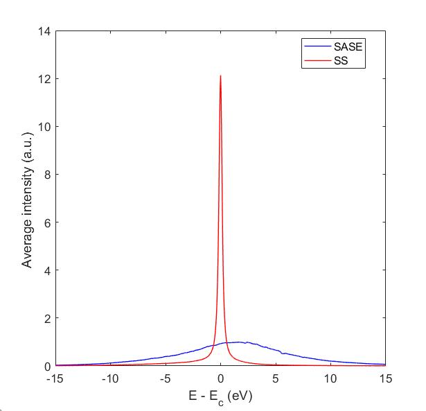 Fig. 5. Intensity comparison between SASE FEL and Self-Seeding FEL.