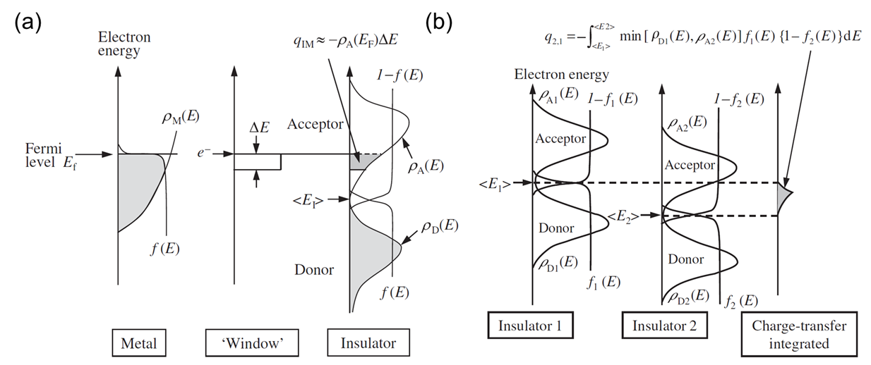Fig. 2. (a) Molecular-ion-state model for a metal-insulator contact (electron injection into acceptor states of polymer). (b) Molecular-ion-state model for an insulator-insulator contact. Adapted from Ref. 1.
