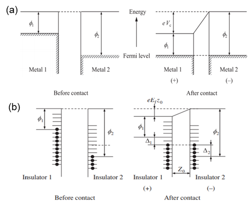 Fig. 1. (a) Electron potential energy for metal-metal contact. (b) Energy level diagram for insulator-insulator contact. Adapted from Ref. 1.