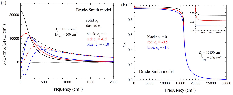 Fig. 3. (a) Optical conductivity of a Drude-Smith model. (b) Corresponding reflectance spectra; \(\varepsilon_H=1.0\).