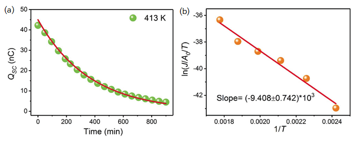 Fig. 3. The measured and simulated data of the Ti-SiO2 triboelectric nanogenerators. (a) Short-circuit triboelectric charge at 413 K. (b) Plot of current density against inverse of temperature [Adapted with permission from Ref. 15. Copyright 2018 John Wiley and Sons].
