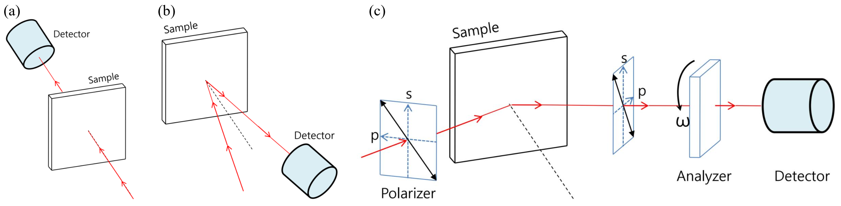 Fig. 5. (a) Transmittance measurement, (b) Reflectance measurement, and (c) Rotating analyzer ellipsometry.