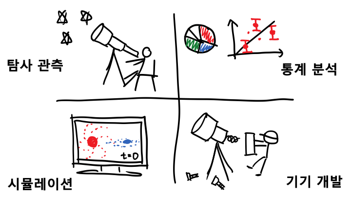 Fig. 3. Four ways of studying cosmology. From top-left to clockwise direction: observational survey, statistical analysis, instrumentation, and numerical simulation. Cartoon drawn by Sungwook E. Hong.