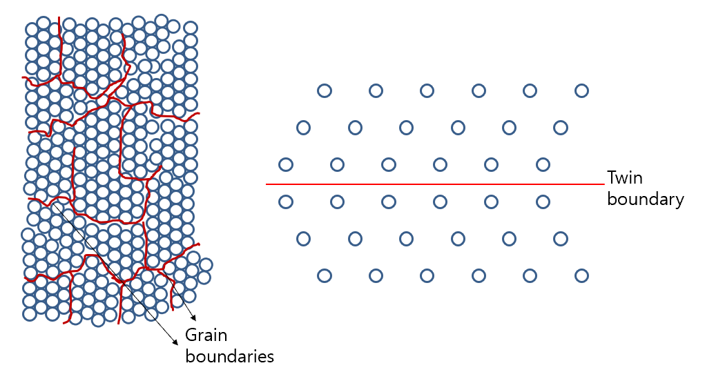 Fig. 3. Typical structures of grain boundary (GB) and twin boundary (TB).
