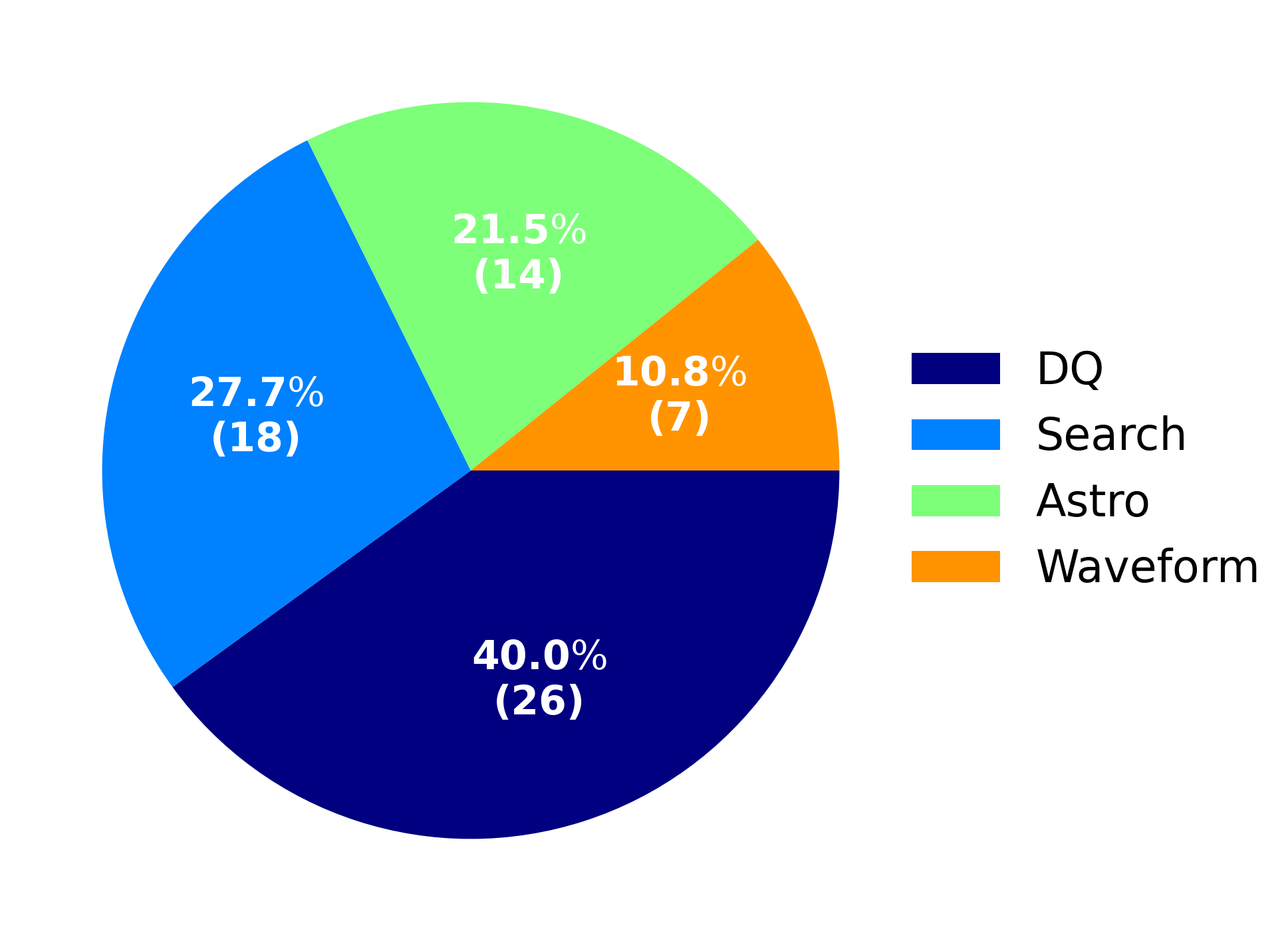 Fig. 3. Number of published papers of each of the four major disciplines of the GW science.