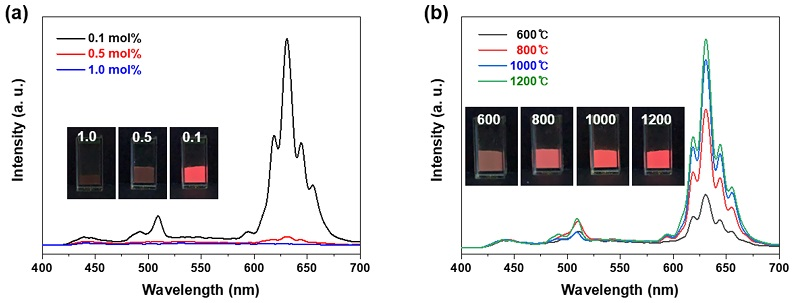 (a) Pr3+ 도핑농도에 따른 Y2O3:Pr3+ 형광체 나노분말의 광발광스펙드럼. (b) 어닐링 온도에 따른 Y2O3:Pr3+ 형광체 나노분말의 광발광스펙드럼.