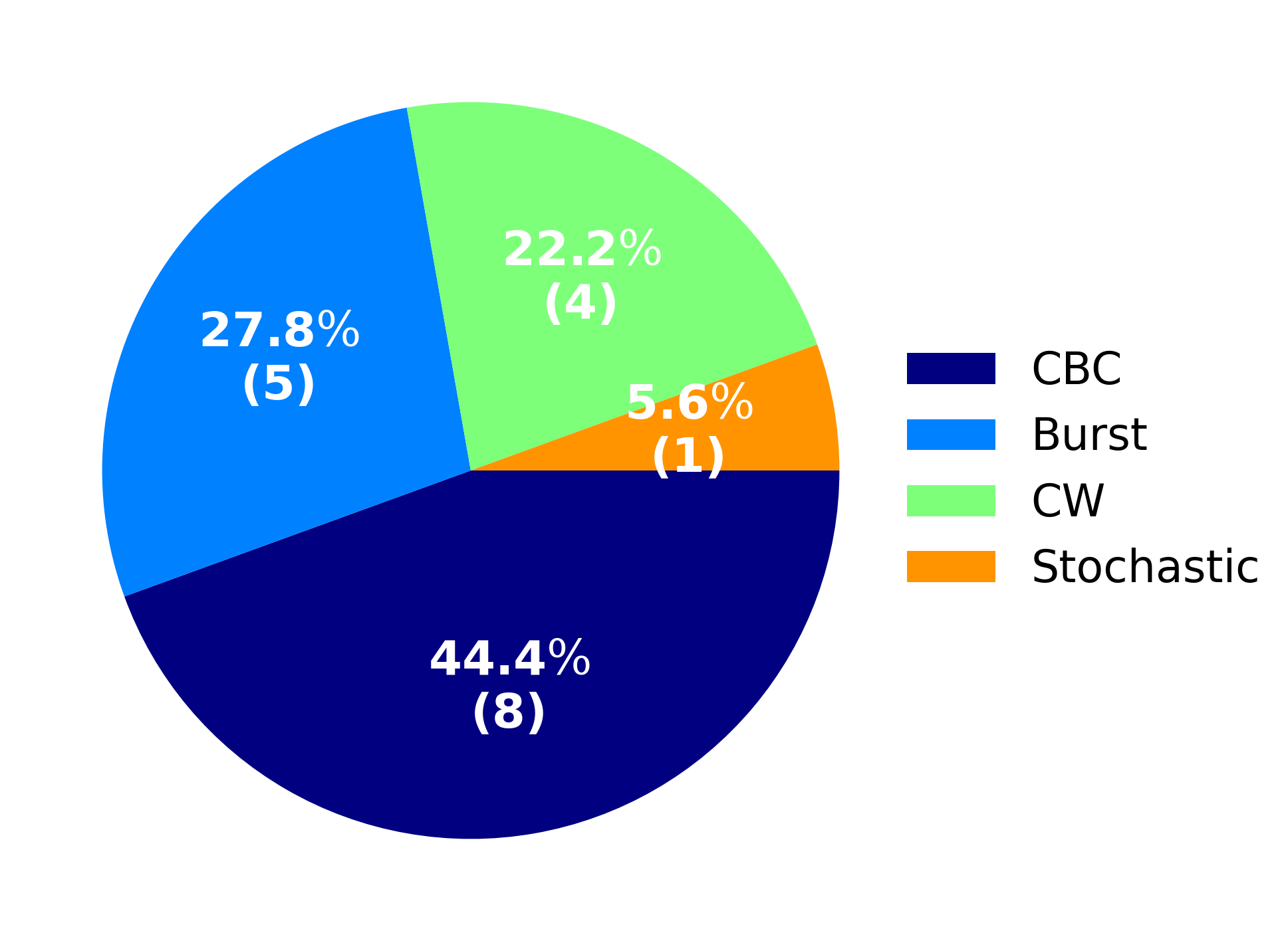 Fig. 5. Statistics of published papers for the each progenitor type targeted by the signal search.