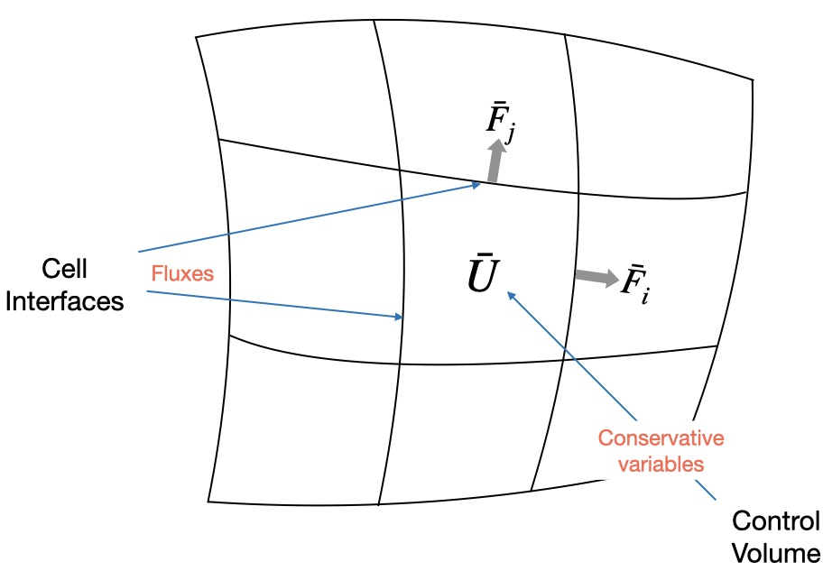 Fig. 3. Grid structure of the finite volume method (FVM) for numerical fluid dynamics. FVM enforces a local conservation of the conservative variables () in a control volume.