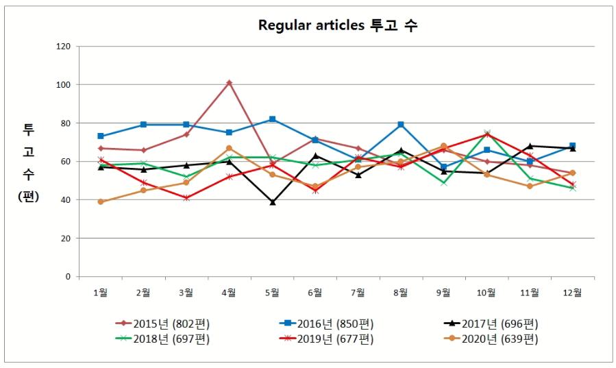 그림 1. 일반호 논문의 투고 수 변화.