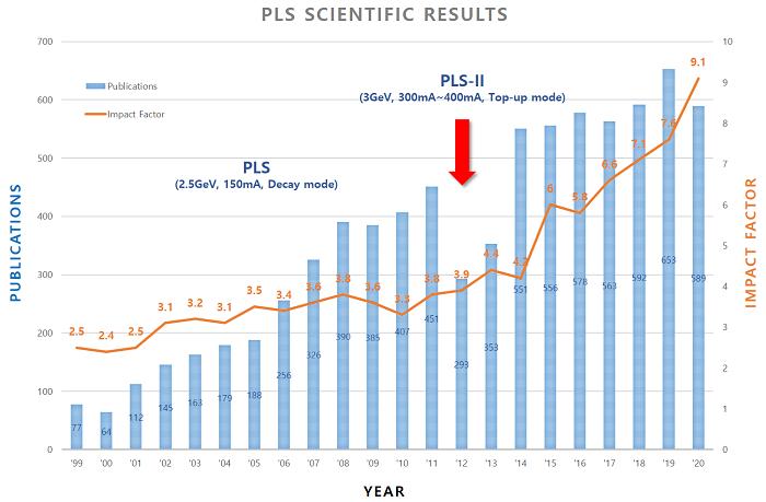 Fig. 1. PAL publication statistics.