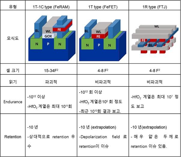 Fig. 1. Comparison of device properties of ferroelectric random-ac- cess-memory(FeRAM), ferroelectric field-effect-transistor (FeFET), and ferroelectric tunnel junction (FTJ).