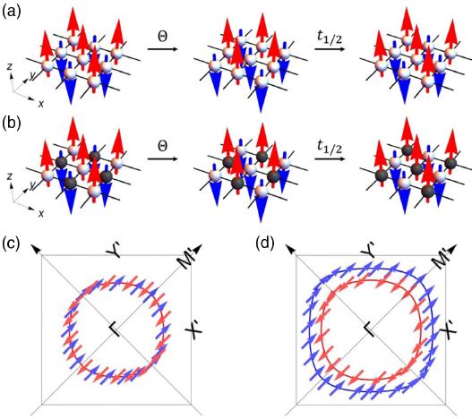 ▲유효 시간역적대칭성이 존재하는 (a) 그리고 존재하지 않는 (b) 반강자성체. 각 경우 페르미 표면 스핀 분극 부재 (c) 혹은 존재 (d) 여부가 관련 초전도 상태의 대칭성과 위상성질을 결정.