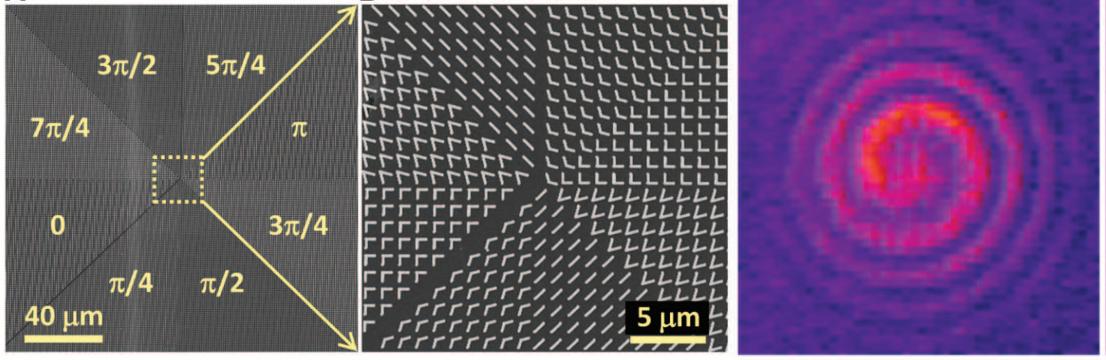 Fig. 3. Plasmonic metasurfaces for generating optical vortex.[5]