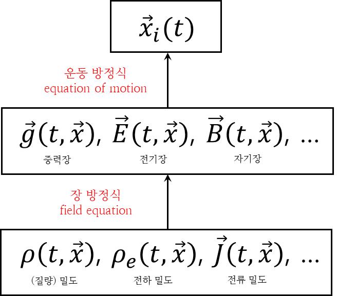 Fig. 2. Everything about classical physics. Sources determine fields via field equations; fields determine the motion via the equation of motion. (고전물리학의 모든 것. 원천은 장 방정식에 의해 장을 결정하고, 장은 운동 방정식을 통해 운동을 결정한다.)