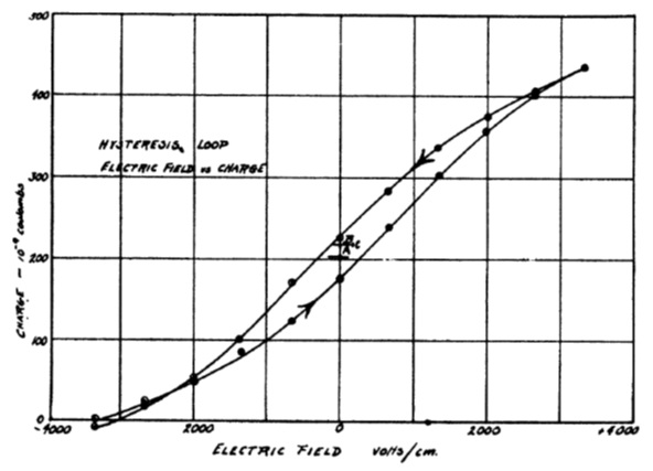 Fig. 3. The first published ferroelectric hysteresis loop in Rochelle salt.[27]
