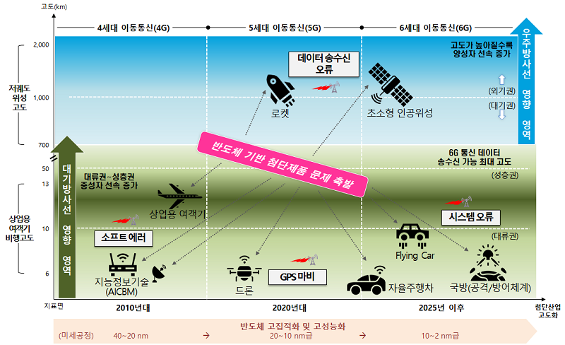 Fig. 11. Radiation effects on semiconductors and electronic devices in the 6G cellular network with LEO satellites, future automobiles (self-driving car, frying car, and drone).