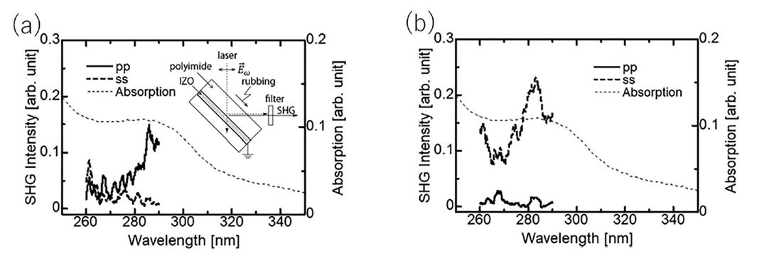 Fig. 5. (a) SHG spectrum  due to the dipolar alignment of the polyimide film after rubbing the polyimide surface along the p-polarization direction. The inset shows the polyimide/IZO sample and optical arrangement. (b) SHG spectrum after rubbing in the s-polarization direction. Solid curves (pp) are p-polarized SHG induced by the p-polarized laser beam, and broken curves (ss) are s-polarized SHG induced by the s-polarized laser beam. Adopted from [7].