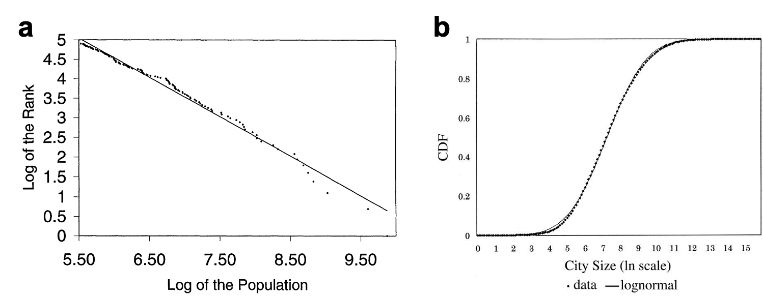 Fig. 4. a. Rank-size distribution by Zipf's law.[17] b. Log-normal distribution of population.[20]