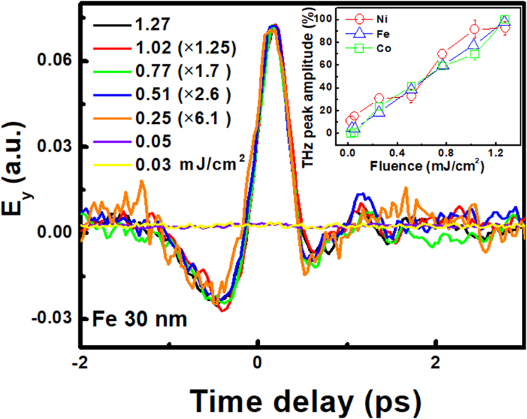 Fig. 4. THz emission from Fe film with various fluences. (Inset: THz peak observed for Ni, Fe, and Co).[6]