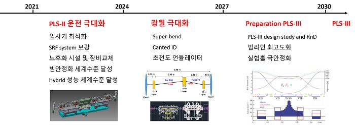 Fig. 8. PLS-II Road map (Draft).