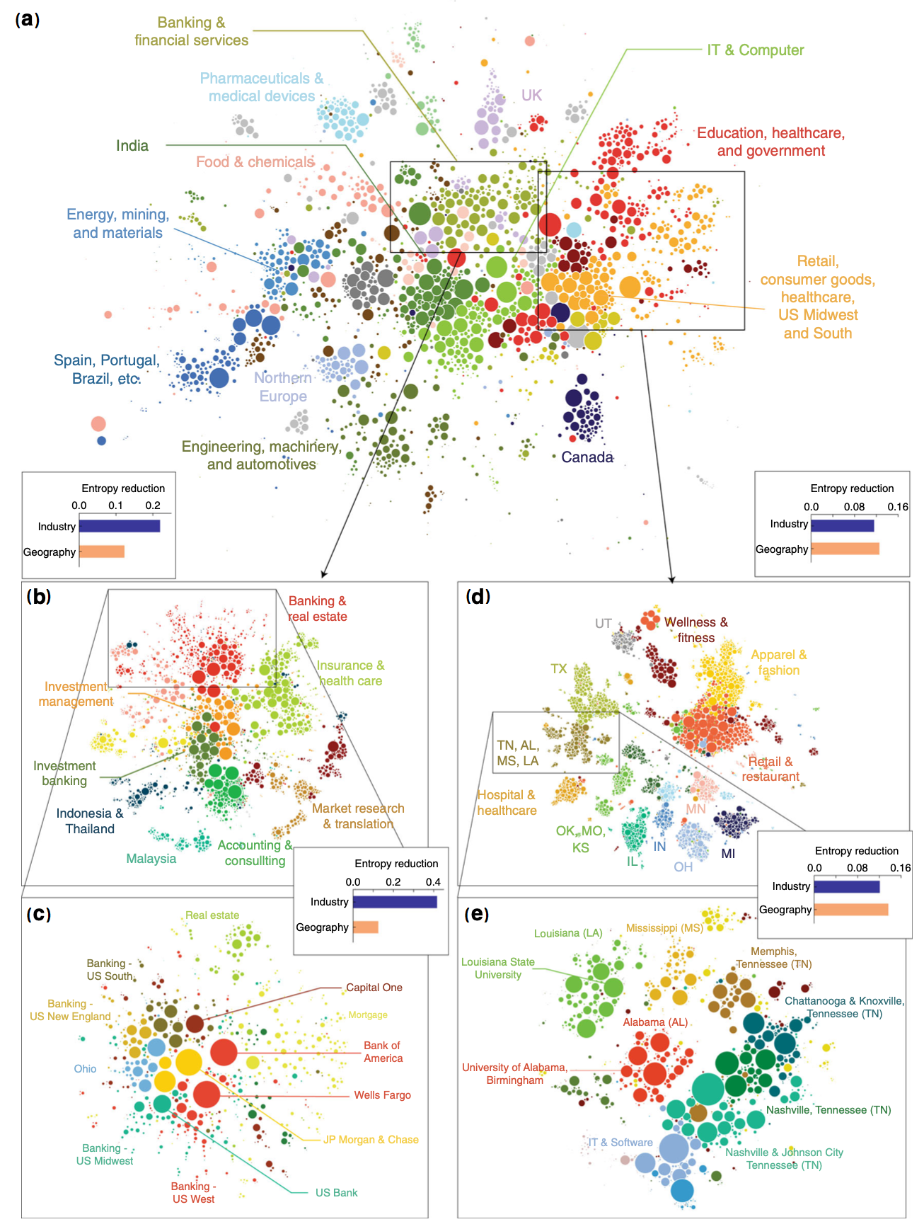 Fig. 4. Hierarchical structure of the labor flow network in Ref. [33] with two examples. (a) Clustering structure in the highest level, where each node represents each geo-industrial cluster and the size of node represents the size of employment in the geo-industrial cluster. (b)‑(e) Two examples to show the structures of lower level clusters in the labor flow network. Entropy figure for each network shows the relative entropy reduction, by moving to the lower level sub-network. (b),(c)Example of banking industry, where firms are clustered more by sub-industries than sub-regions. (d),(e)Example of retail, consumer good, and healthcare industry in US Midwest and South, where firms are clustered more by sub-regions than by sub-industries.