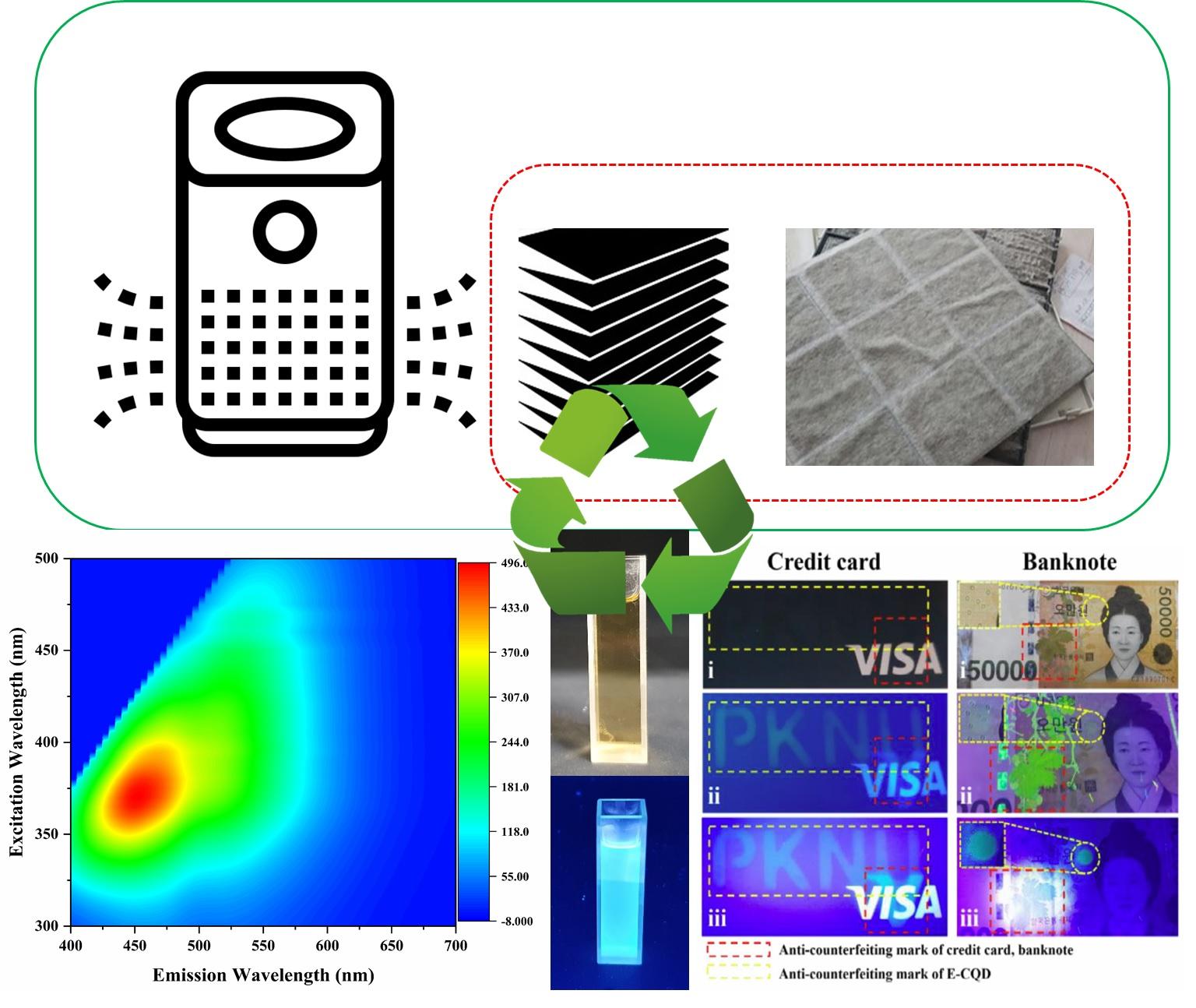사용된 헤파필터 이미지와 이를 이용하여 제작된 탄소점과 형광 특성 및 응용성.