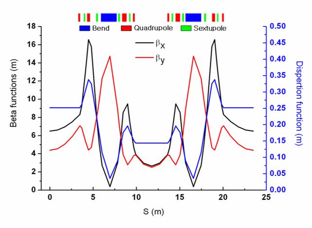 Fig. 4. PLS-II lattice function.