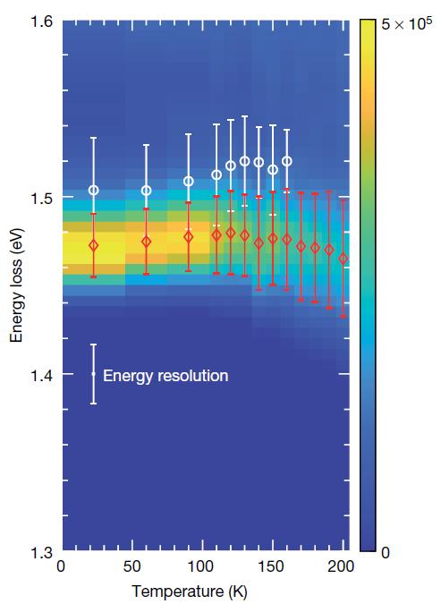 그림 2. RIXS 스펙트럼에서 측정한 자성 엑시톤의 온도 의존성. 관측된 엑시톤의 선폭이 실험적 분해능과 거의 일치하는 것을 볼 수 있다.