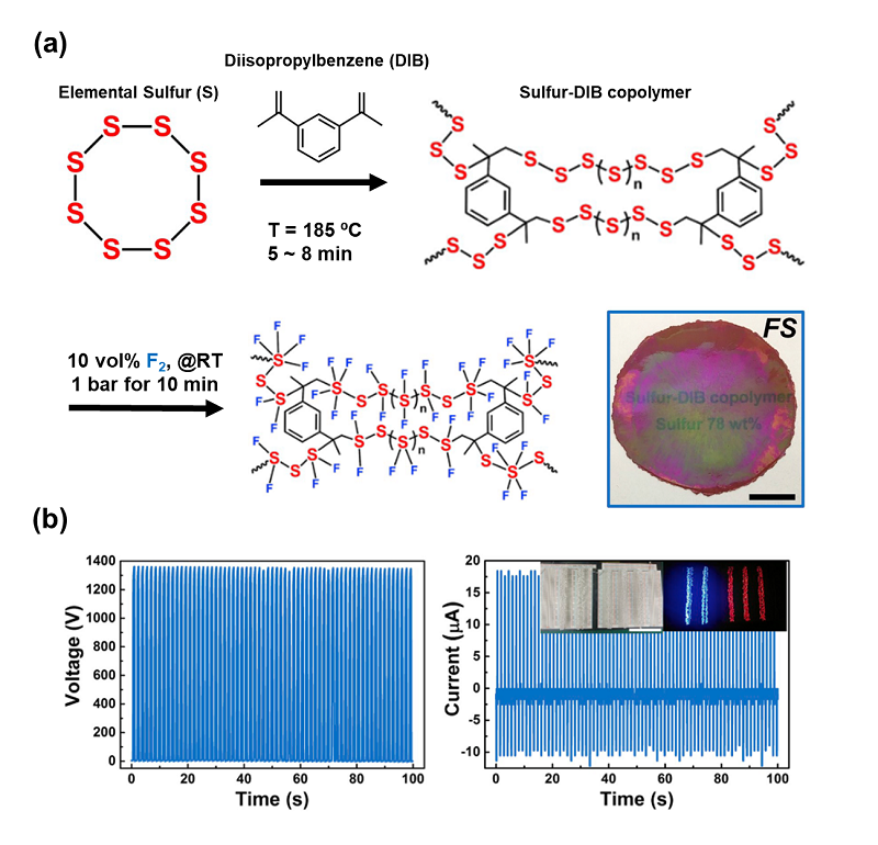 Fig. 3. (a) Synthetic route and a digital image of fluorinated sulfur-DIB copolymer (FS) (b) Triboelectric voltage and current output of FS/Al TENG after corona discharge treatment. Inset image indicates direct powering of 630 LEDs. Reprinted from the Ref. [6] Copyright ⓒ 2019 with permission from Elsevier.