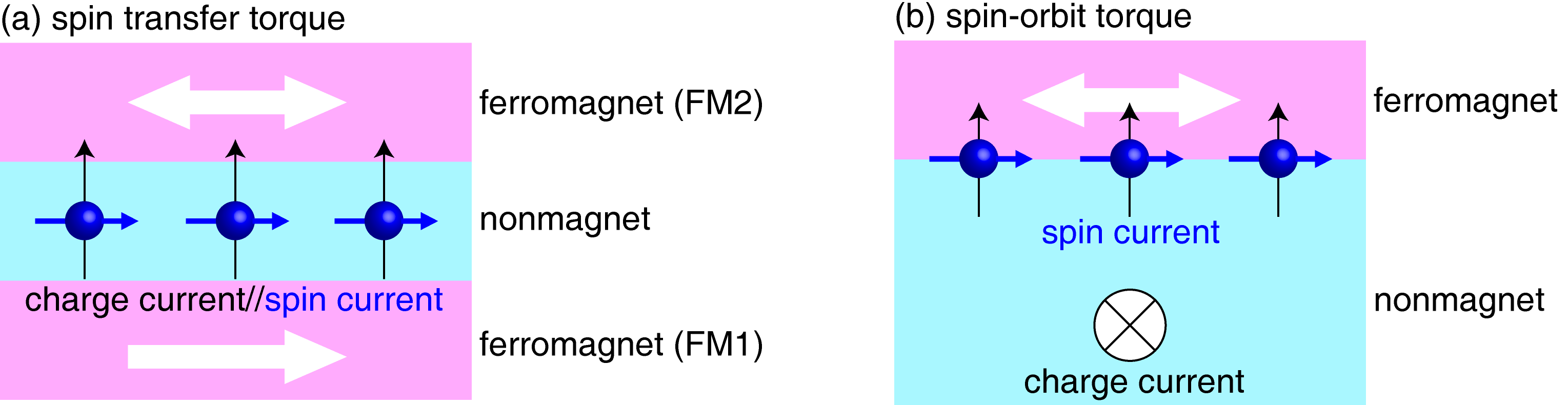 Figure 1. Schematics of (a) spin transfer torque in the ferromagnet (FM1)/nonmagnet/ferromagnet (FM2) multilayer and (b) spin-orbit torque in the nonmagnet/ferromagnet bilayer. The white arrows in each ferromagnet indicate magnetization direction and blue arrows represent spin angular momentum direction of the spin current.