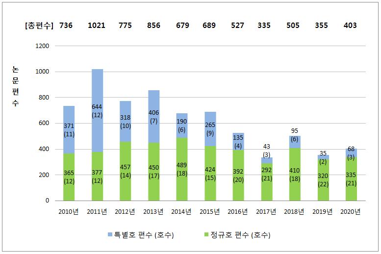 그림 3. 논문 출판 편수 현황 (2010-2020).