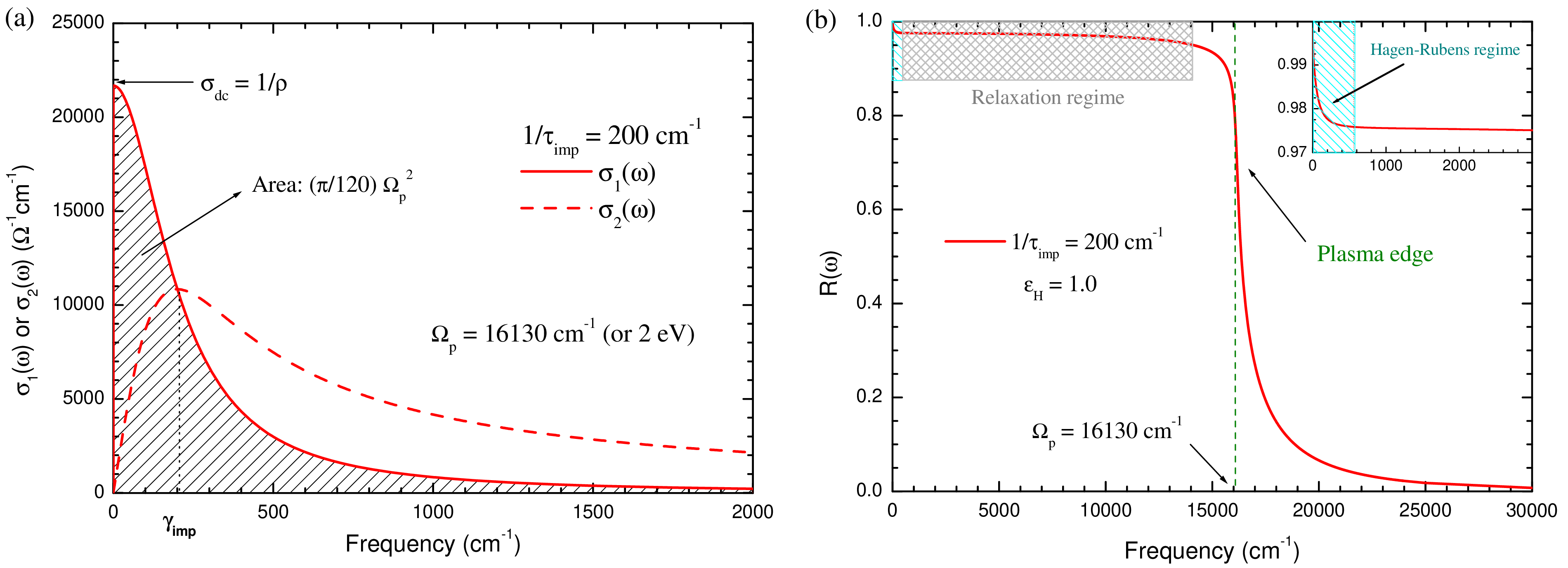 Fig. 1. (a) Real and imaginary parts of the Drude optical conductivity. (b) Corresponding reflectance.