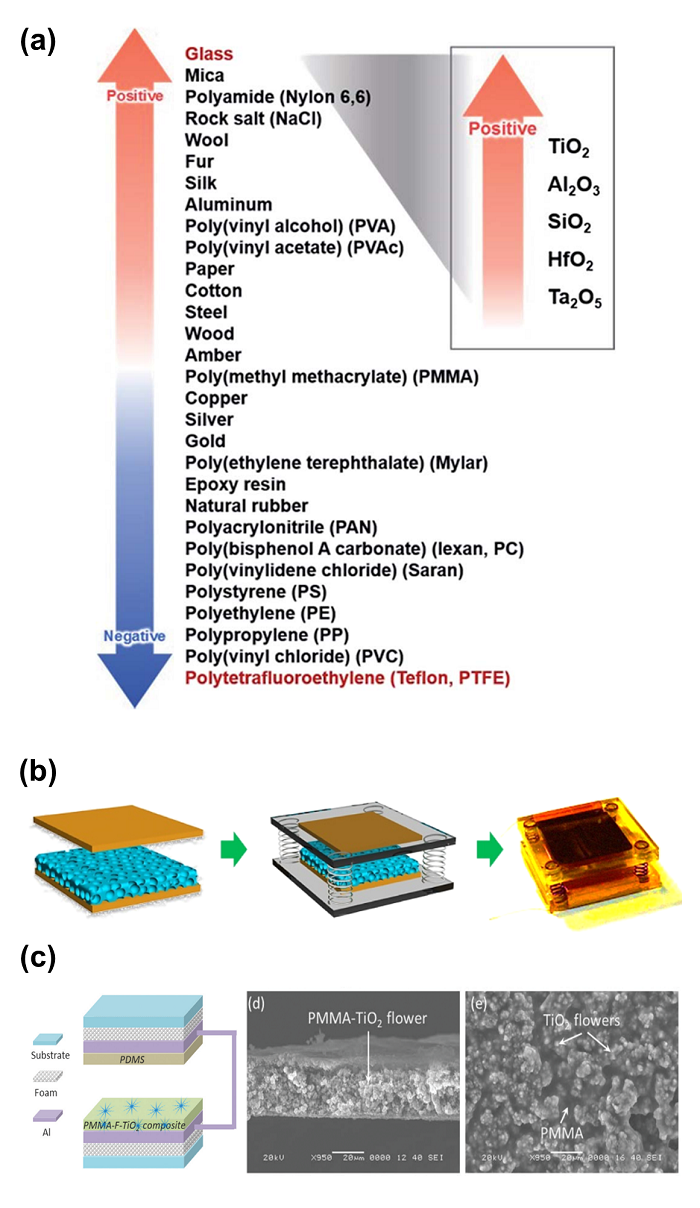 Fig. 5. (a) The series of triboelectric materials. Reprinted from the Ref. [11] Copyright ⓒ 2017 with from Royal Society of Chemistry. (b) The schematic illustration and digital image of sponge PDMS composites/Cu TENG. Reprinted from the Ref. [12] Copyright ⓒ 2016 with permission from American Chemical Society. (c) The schematic illustration and cross-sectional SEM images of flower-like TiO2-PMMA composites/PDMS TENG. Reprinted from the Ref. [13] Copyright ⓒ 2020 with from Royal Society of Chemistry.