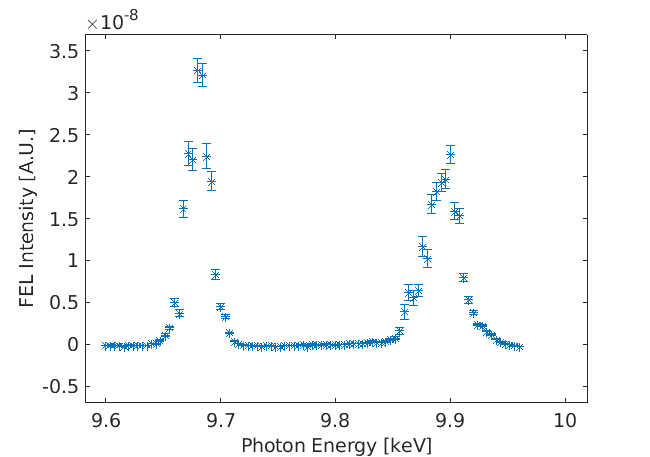 Fig. 6. FEL Intensity of two-photon-energy pulses.