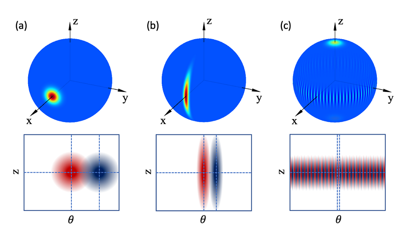 Fig. 2. Wigner distribution of (a) coherent spin state, (b) spin squeezed state, and (c) NOON state on the Bloch sphere. The lower half row depicts resolvable states for measurements under z-axis rotation (phase change). NOON states provide the highest resolution for z-rotation detection due to its high frequency Wigner distribution components.