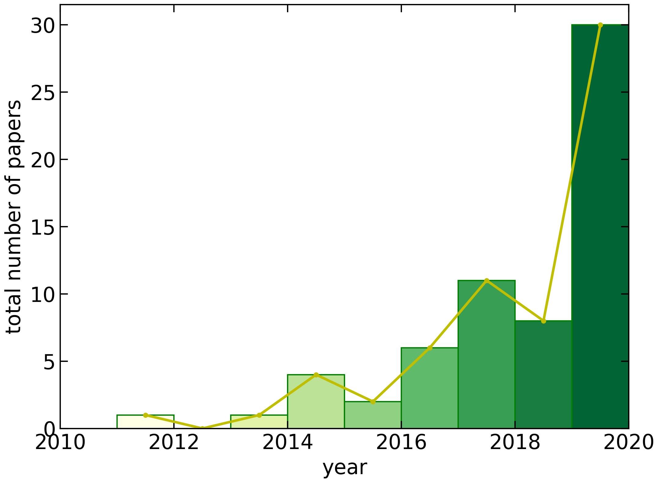 Fig. 2. Number of papers in [1] published for the last 10 years, from 2010 to 2020.