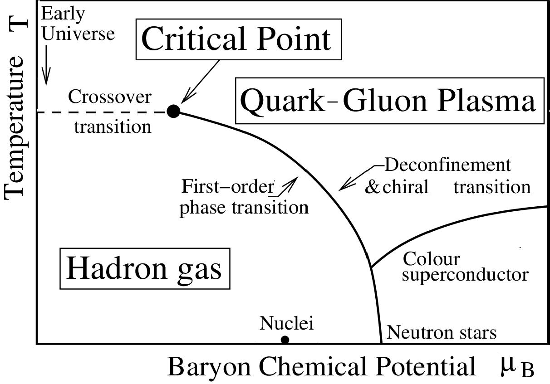 Fig. 2. QCD phase diagram.