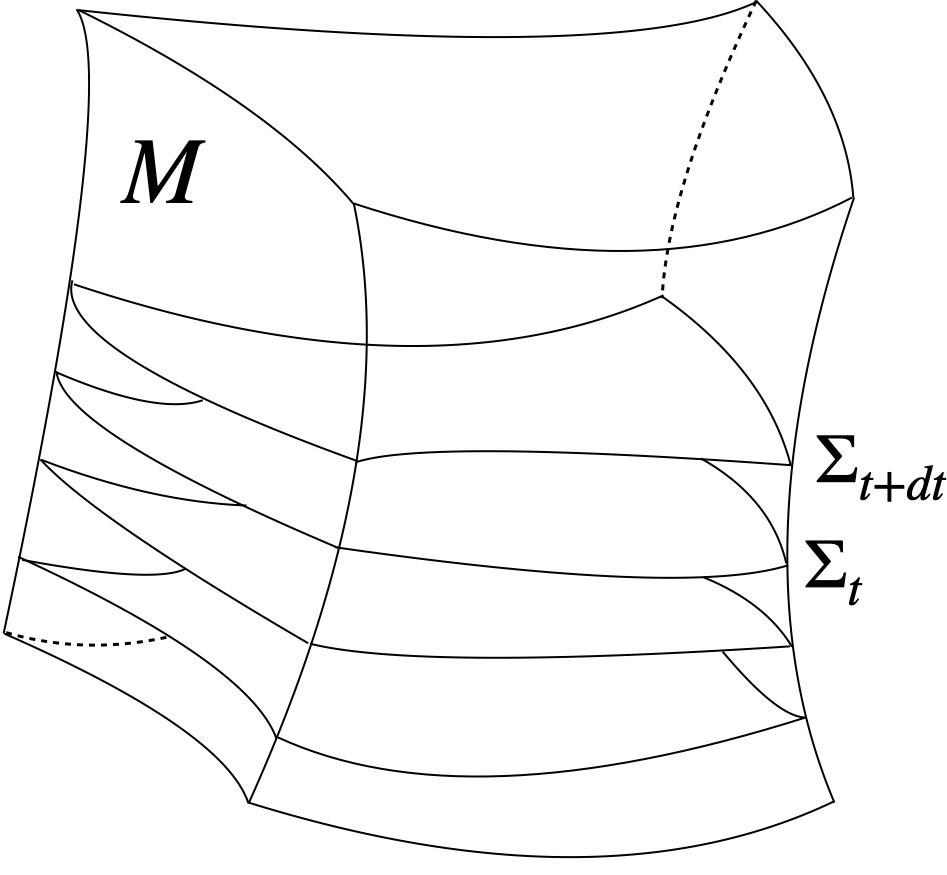 Fig. 2. Foliation of the spacetime <em>M</em> by spacelike hypersurfaces.