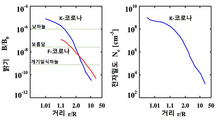 """Fig. 2. (Left) Coronal brightness distribution along the distance from the solar surface. (Right) Electron number density of K-corona along the distance. (출처: 네이버 천문학백과사전 표제어 """"코로나"""")"""