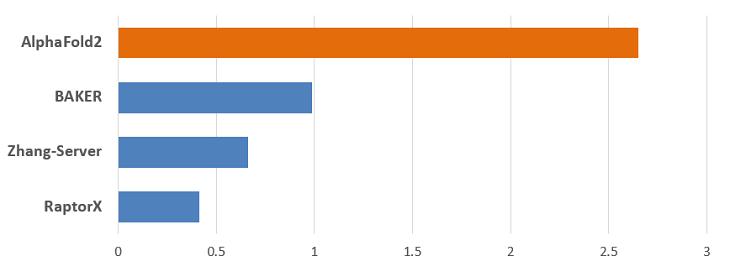 그림 2. 제14회 단백질 구조 예측 대회 결과(Average Zscore 기준).<em class=