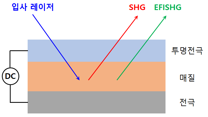 Fig. 2. Schematic diagram of second-harmonic generation (SHG) and electric field induced SHG (EFISHG) from a device by applying a DC electric field.