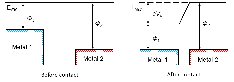Fig. 2. Electron transfer model through work-function differences for metal-metal contact.