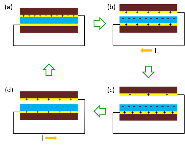 Fig. 1. Power generation mechanism of triboelectric nanogenerator. (a) Contact, (b) receding, (c) equilibrium, and (d) approaching. Charge flows during (b) and (d) processes.
