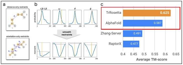 그림 1. 알파폴드를 분석해 만든 trRosetta.[2]
