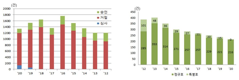 그림 1. 2012년부터 2020년까지의 정규호 논문 투고 현황 및 게재된 논문 종류별 현황.
