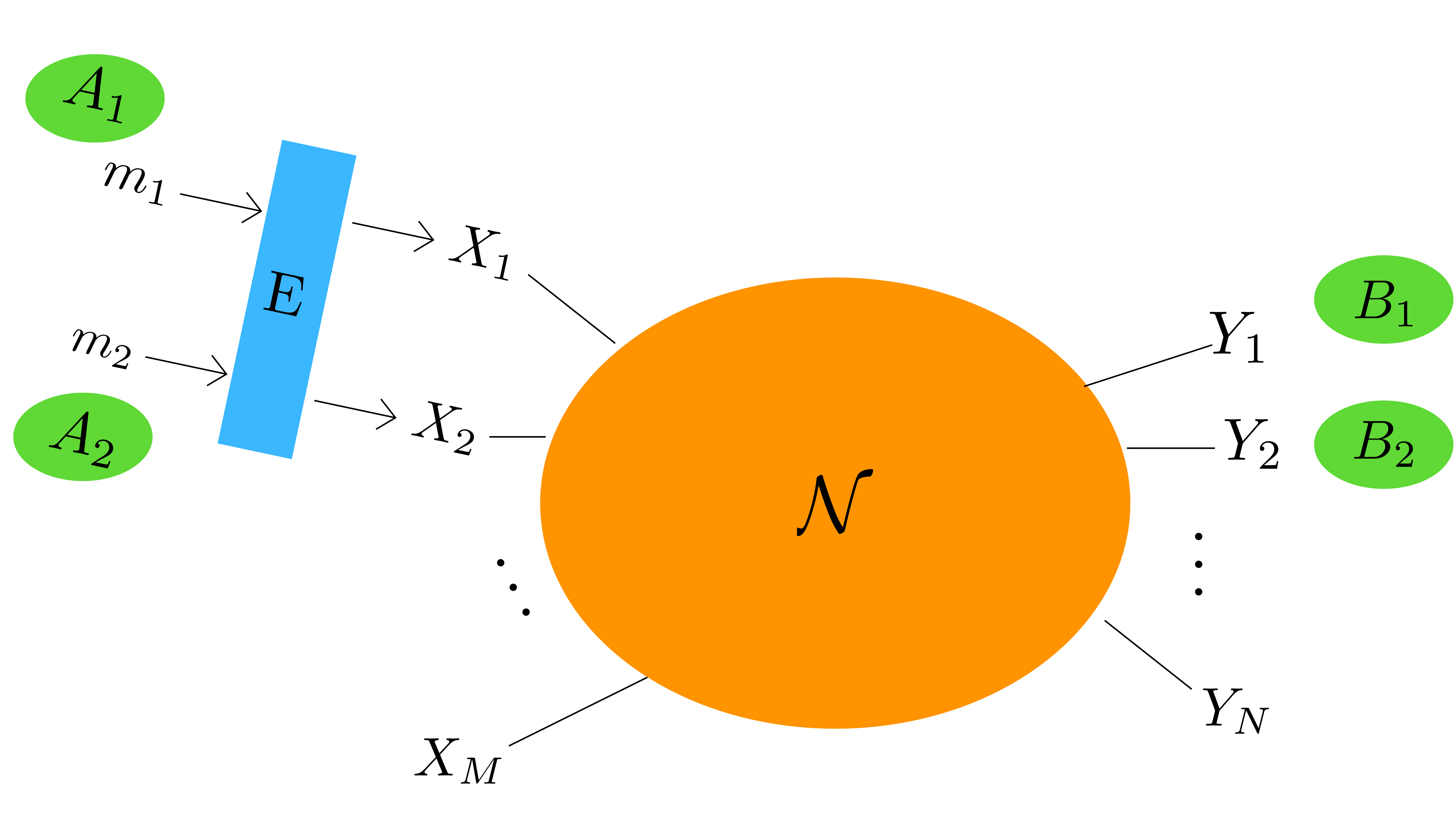 그림 1. m + n 파티로 구성된 네트워크에서, 두 명 송신자 A1A2는 수신자 B1B2와 통신을 수행한다. 송신자는 네트워크 코딩에서 비국소성, 양자확률, 국소성의 자원을 활용한다.