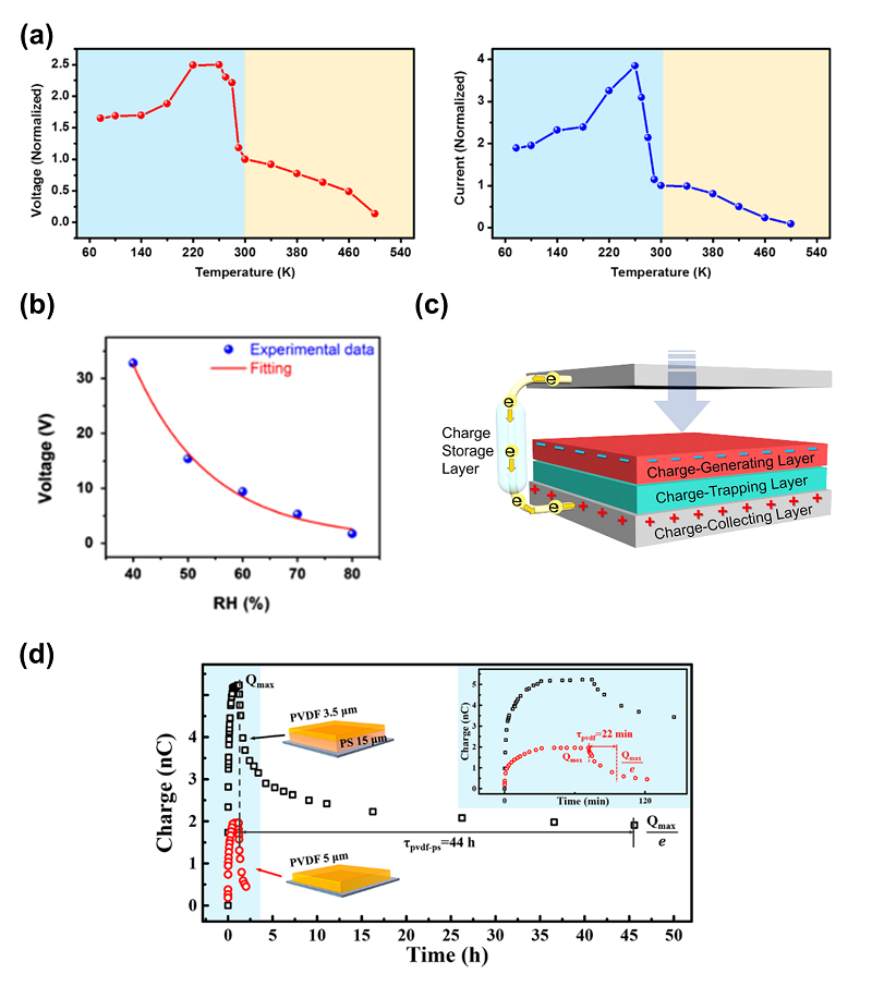 Fig. 6. (a) Temperature-resolved triboelectric voltage and current output of PTFE/Al TENG. Reprinted from the Ref. [14] Copyright ⓒ 2014 with permission from Elsevier. (b) Relative humidity dependent triboelectric voltage output of PA6/PTFE TENG . Reprinted from the Ref. [18] Copyright ⓒ 2013 with permission from Elsevier. (c) Schematic illustration of TENG in conjunction with charge-trapping layer. Reprinted from the Ref. [15] Copyright ⓒ 2020 with from Springer Nature. (d) The comparison of surface charge decay of PVDF-PS bilayer/Al TENG and pure PVDF/Al TENGs over time. Reprinted from the Ref. [16] Copyright ⓒ 2016 with permission from American Chemical Society.