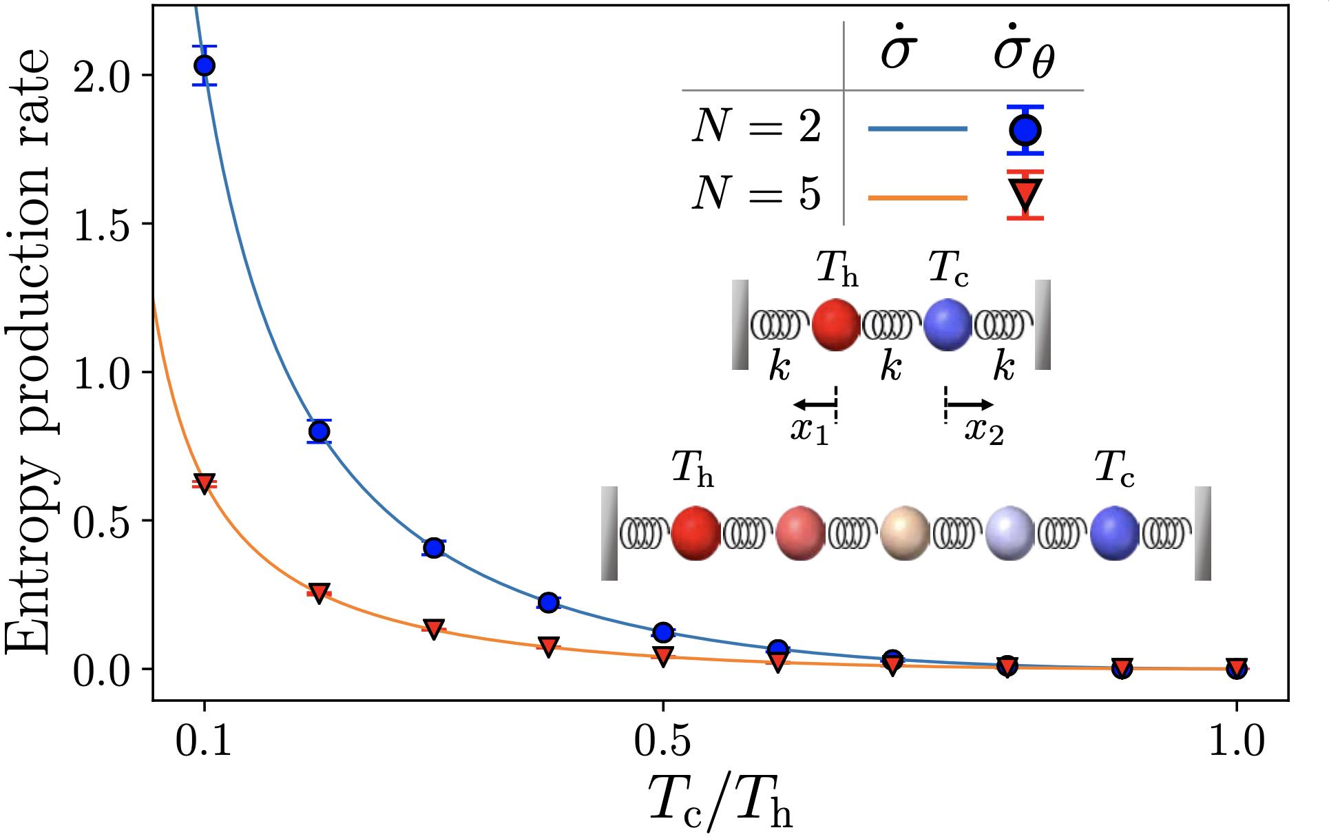그림 2. 스프링으로 연결된 N개의 구슬들이 다른 온도의 환경에 존재하는 비평형 모델에서 해석적으로 알려진 엔트로피 생성율(EP rate )과 신경망이 추정한 값()이 정확히 일치한다.