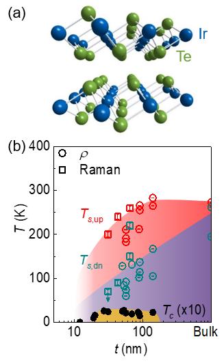 (a) 반데르발스 결합으로 이뤄진 IrTe2의 층상 구조. (b) 두께에 따른 상전이 그림. 전하정렬(빨간색, 보라색) 상태와 돔 형태의 초전도(노란색) 상태가 공존하여 나타난다.