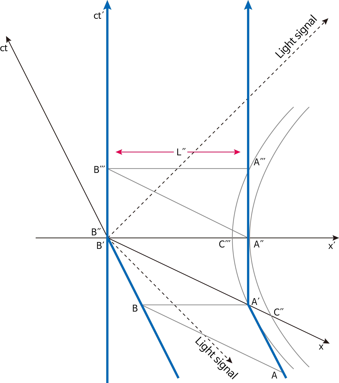 그림 6. 좌표계 S′에서 본 우주선들의 세계선. (출처: Matsuda-Kinoshita 2004에서 수정)